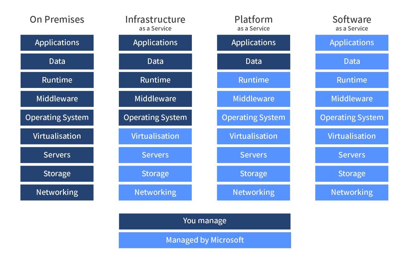 Cloud service options