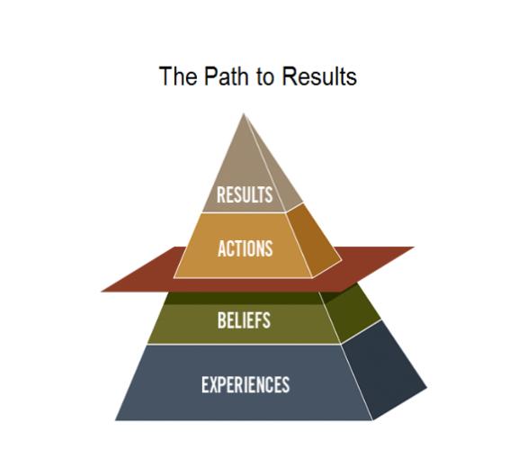 DevOps Culture 1 - Pyramid